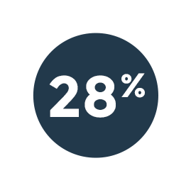 STICS asset control principal designer statistics